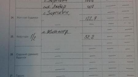 Скільки заробляє, де живе і на чому їздить голова Апеляційного суду Житомирської області