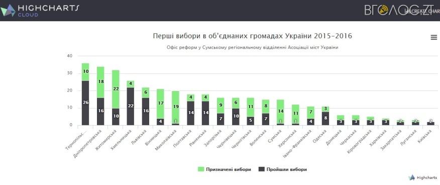 gromady-2015-2016