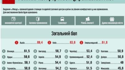 Житомир не потрапив у десятку найкомфортніших міст України