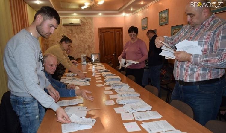 Бюджет участі: жителі Новограда вирішили долю півмільйона гривень