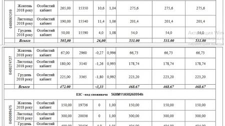 «Житомиргаз» оштрафували на 850 тисяч за неправомірне донарахування обсягів газу споживачам
