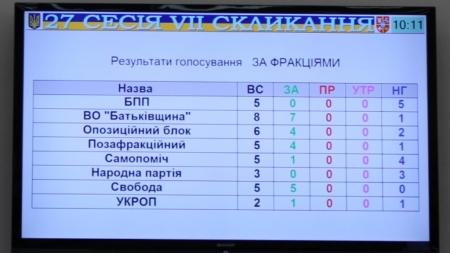 Депутати облради не винесли на сесію звернення колег щодо накладання вето на «антибізнесові» закони