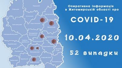 За минулу добу на Житомирщині 21 новий хворий на коронавірус
