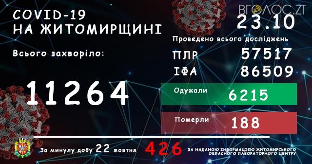 На Житомирщині зареєстровано новий антирекорд захворювання на COVID-19