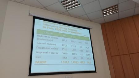 За 9 місяців бюджет Житомира недоотримав майже 86 мільйонів