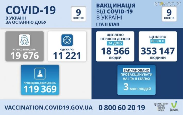 COVID-19 в Житомирській області