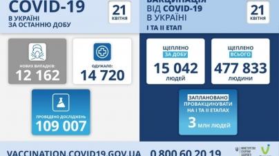COVID-19в Житомирській області
