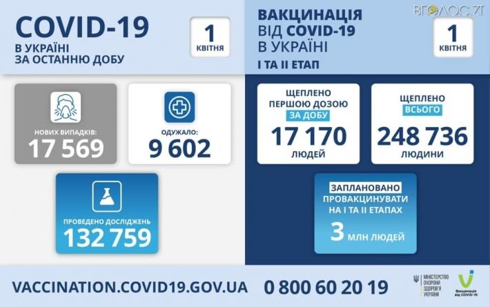 COVID – 19 в Житомирській області