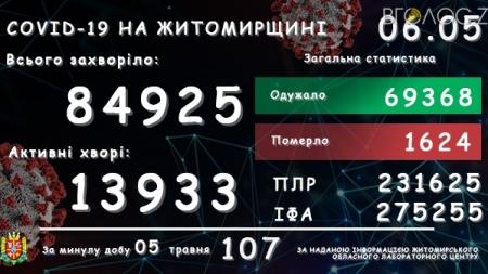 За останню добу на Житомирщині виявили 107 хворих на COVID-19