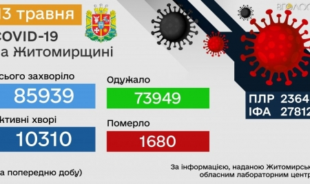 Протягом останньої доби на Житомирщині 118 хворих на COVID-19