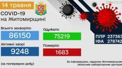 Протягом 13 травня на Житомирщині виявили 211 хворих на коронавірус