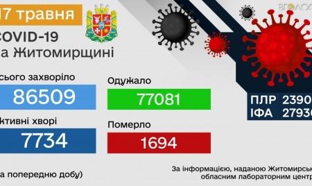Протягом минулої доби на Житомирщині виявили 93 хворих на коронавірус