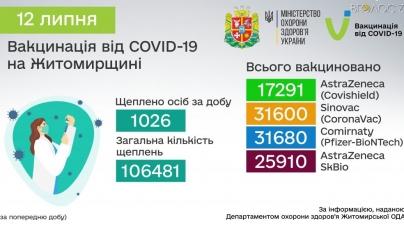 На Житомирщині щепили від коронавірусу вже більше 106 тисяч осіб