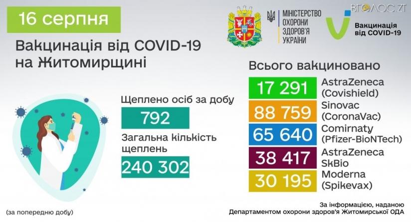 У Житомирській області вакцинували майже чверть мільйона осіб