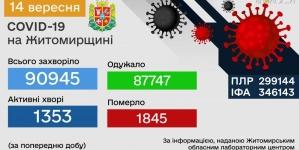 Кількість нових хворих на коронавірус за добу на Житомирщині зменшилася на 30 осіб