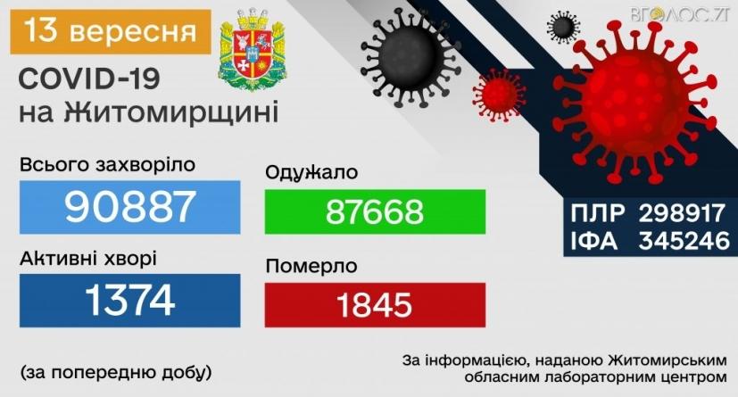 Протягом доби 12 вересня на Житомирщині 88 хворих на коронавірус
