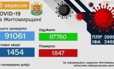 За добу в області знову 116 нових хворих на коронавірус