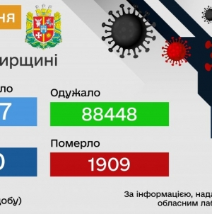 За добу 27 вересня на Житомирщині 80 нових хворих на коронавірус