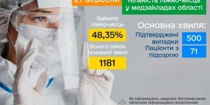 У лікарнях області пацієнтами з COVID-19 заповнена майже половина наявних ліжок