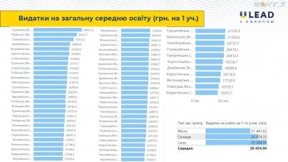 На навчання одного учня у Житомирі витрачають 17,7 тисяч, – U-LEAD