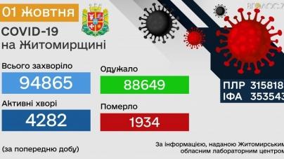 Протягом останнього дня вересня на Житомирщині 375 нових хворих на коронавірус
